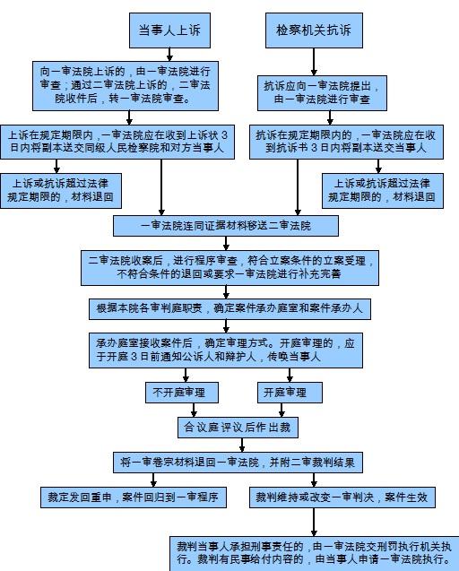 刑事诉讼有哪些基本原则,管辖范围怎么样?