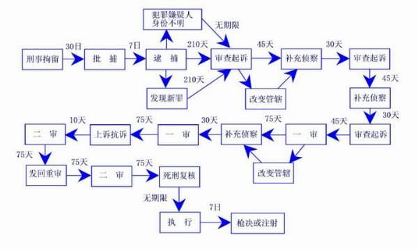 刑事诉讼流程包含几个环节,立案程序有哪些呢?